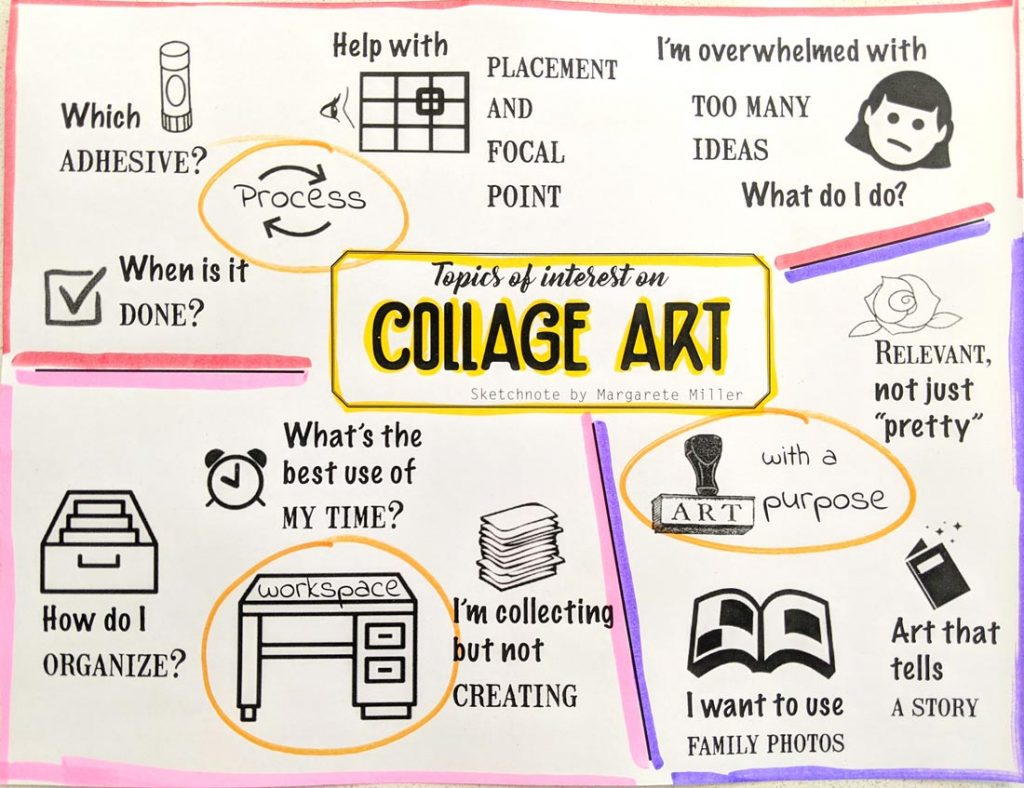 A hand drawn sketchnote on collage art interests